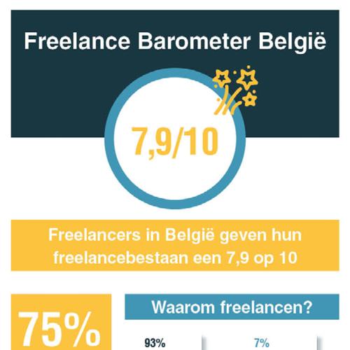 Infographic Freelance barometer